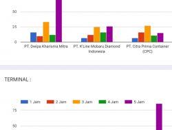 Ini Hasil Survey Kinerja Depo & Terminal di Priok versi Aptrindo